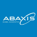 ABAX Perfil da companhia